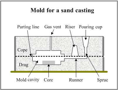 A diagram of a typical sand casting mold